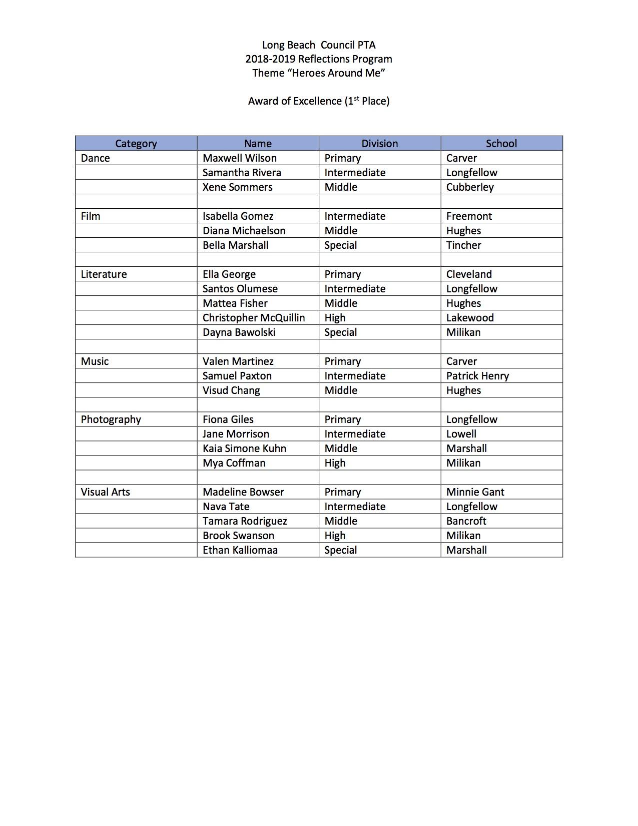 LBCPTA 1st place list